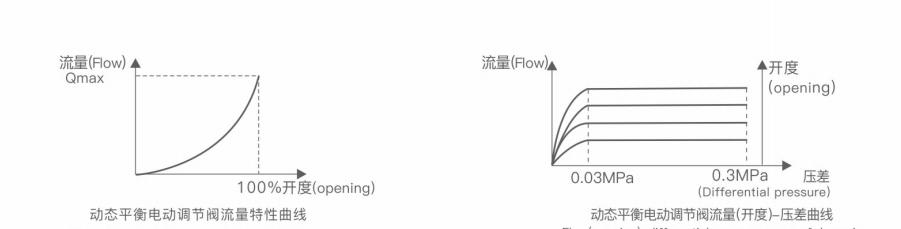 EDRV 动态平衡电动调节阀流量特性曲线